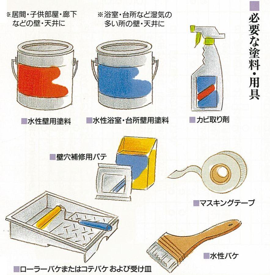 必要な塗料・用具
